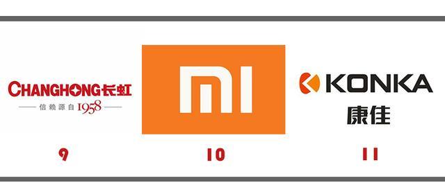 2018全球电视销量排行,TCL第三,长虹第九,小米首入前十